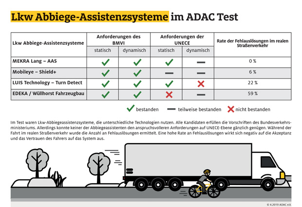 ADAC testete Lkw-Abbiegeassistenten