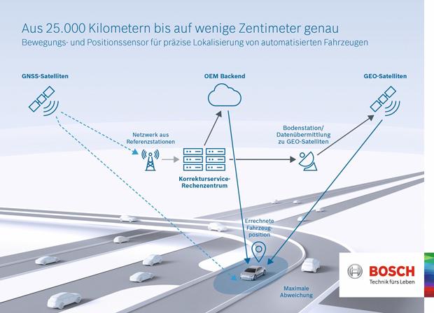 Bewegungs- und Positionssensor von Bosch bestimmen Position zentimetergenau