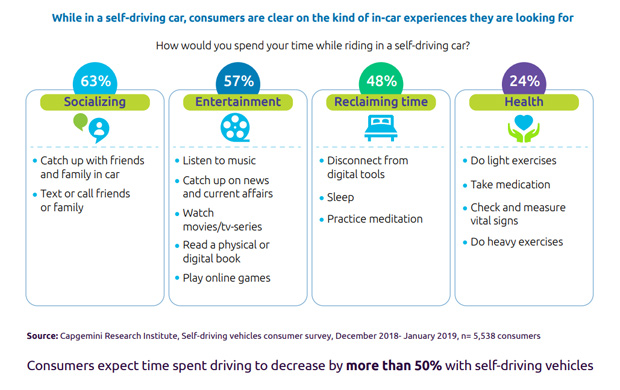 Studie: The Autonomous Car. A Consumer Perspective