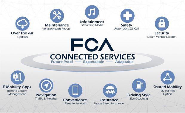FCA partnert mit HARMAN und Google für seine Konnektivitätsplattform
