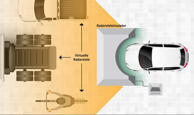 Fraunhofer FHR entwickelt leistungsfähigeren Radarzielsensor