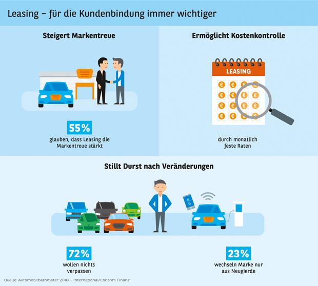 Lesetipp zum Leasing: Studie Automobilbarometer 2018