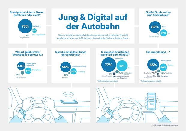 German Autolabs und YouGov - Umfrage: Jung, wild und ständig online - auch hinterm Steuer?