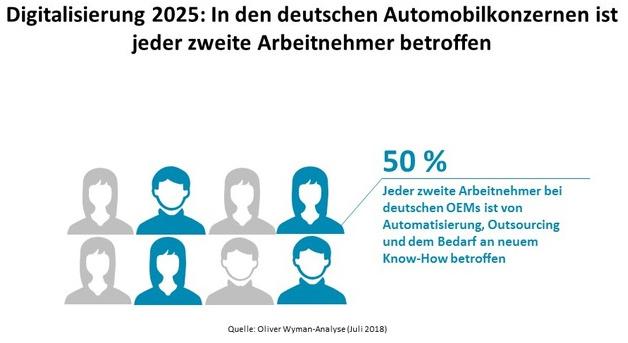 Studie: Automatisierung, Outsourcing und Digital-Know-how beeinflussen Mitarbeiterstruktur