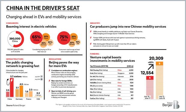 China als Innovationstreiber bei Moblitätsdienstleistungen