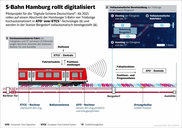 Deutsche Bahn und Siemens digitalisieren den S-Bahn-Betrieb in Hamburg