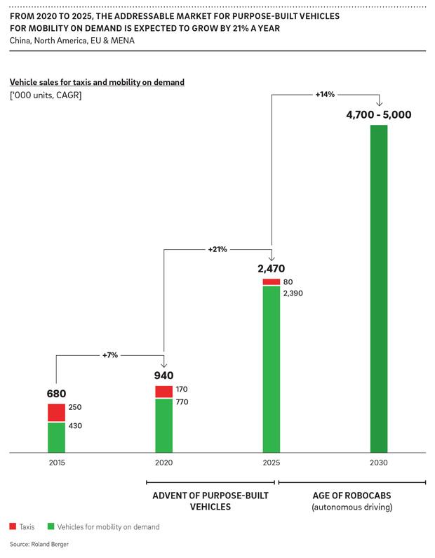 Studie: Nachfrage nach Spezialfahrzeugen für Mitfahrdienste wächst