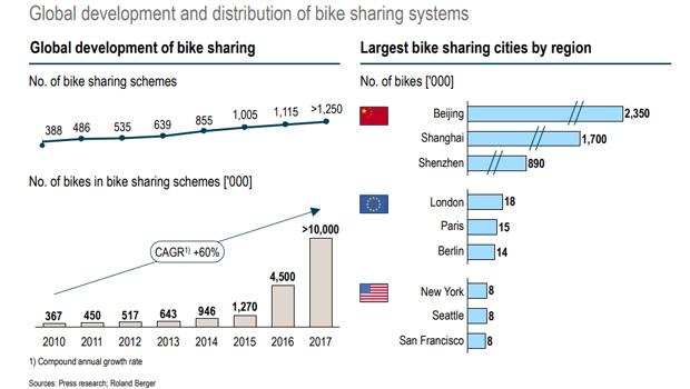 Roland Berger Studie: Wachstum vom Bike-Sharing-Markt