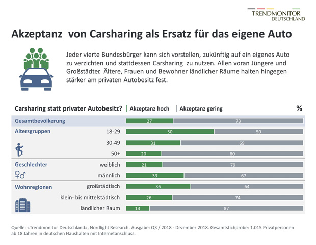 Trendstudie: Car Sharing & Sharing Economy
