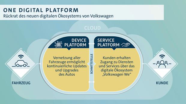 """Volkswagen baut mit """"Volkswagen We"""" eigenes digitales Ökosystem auf"""