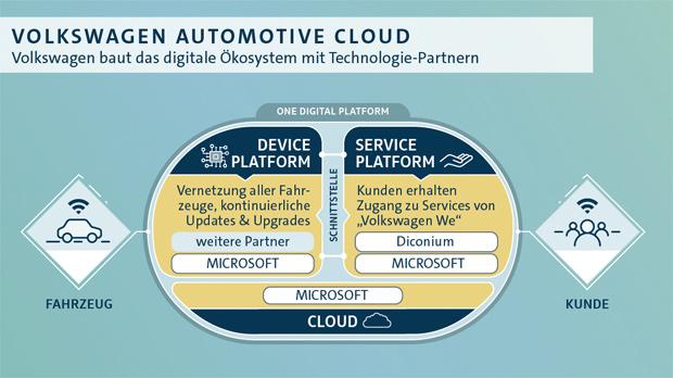 Volkswagen baut mit diconium digitale Kompetenz weiter aus