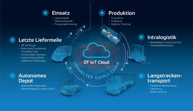 Vernetzte Lieferkette: ZF stellt Connected Supply Chain vor