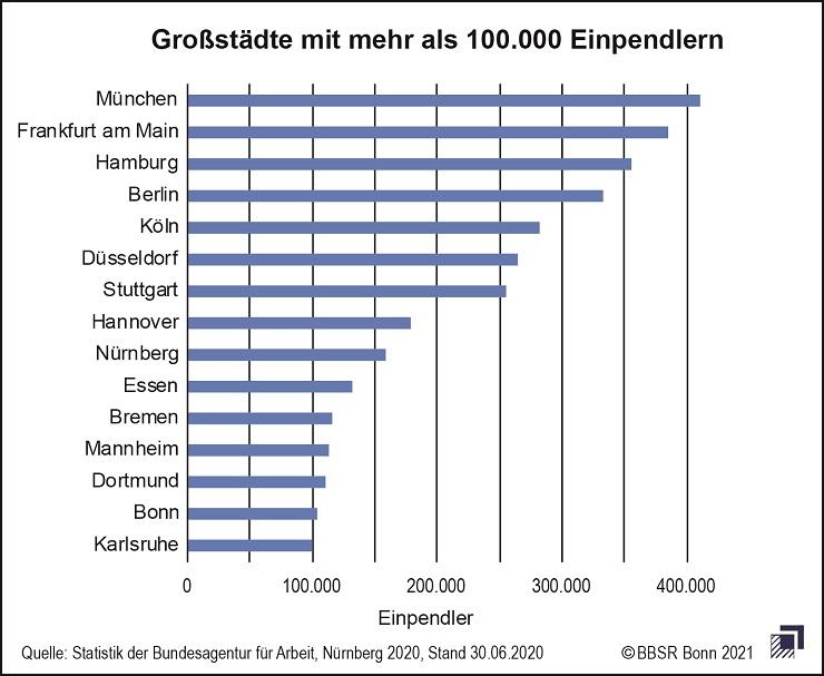 Großstädte mit mehr als 100.000 Einpendlern, Quelle: BBSR
